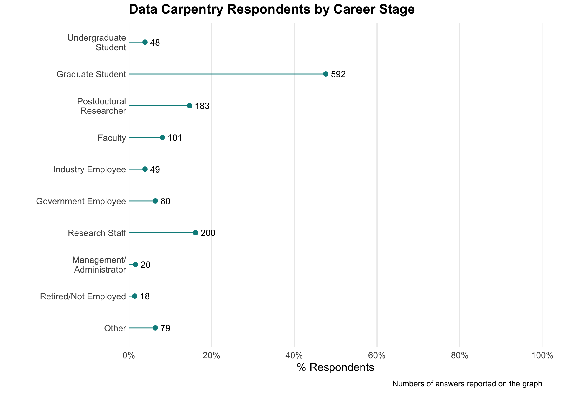 Data Carpentry Respondents by Career Stage